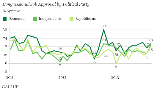 Congressional Job Approval by Political Party, 2011-2013