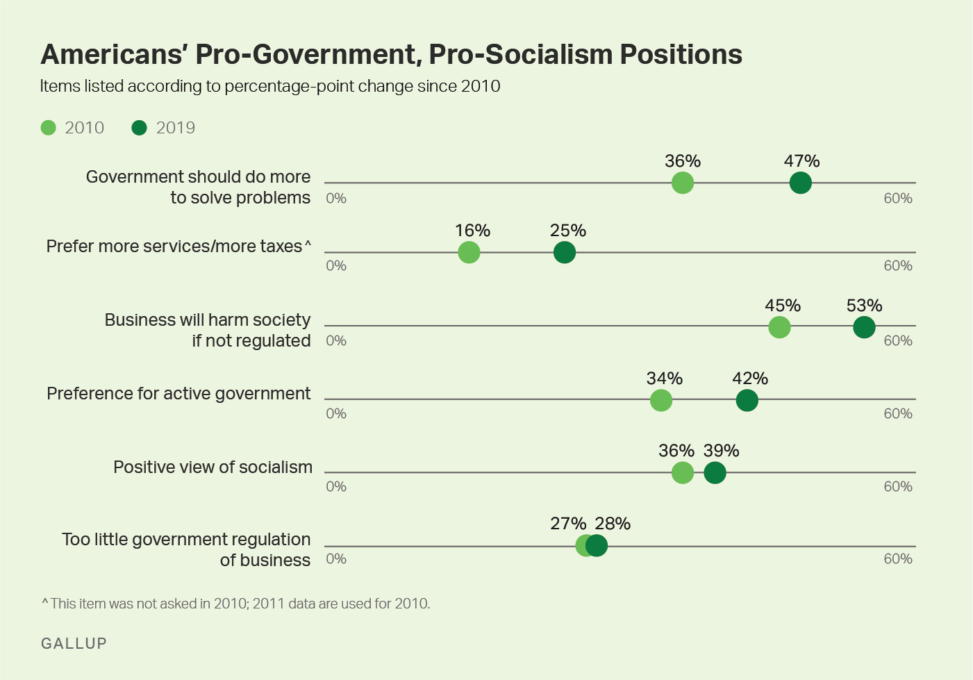 Line graph, 2010-2019. The percentage of Americans who hold each of six pro-government or pro-socialism positions.