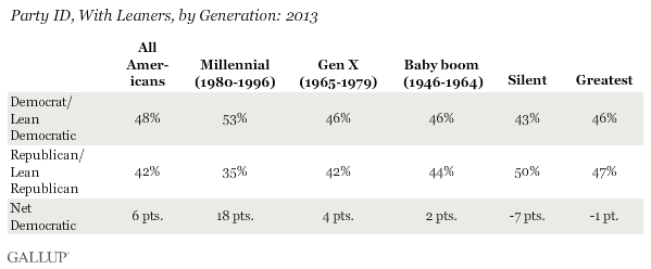 Party ID, With Leaners, by Generation: 2013