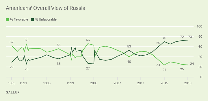 Line graph. Seventy-three percent of Americans have an unfavorable view of Russia, 24% favorable.