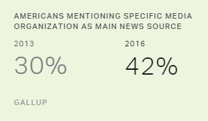 Americans Increasingly Turn to Specific Sources for News