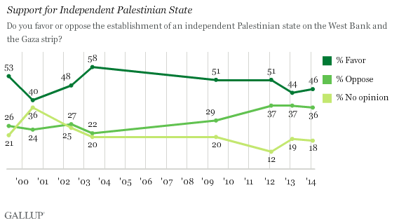 Trend: Support for Independent Palestinian State