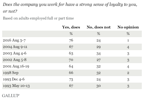 Trend: Does the company you work for have a strong sense of loyalty to you, or not?