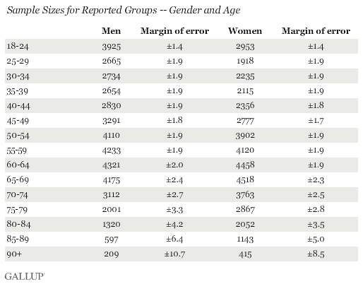 Sample Sizes for Reported Groups -- Gender and Age
