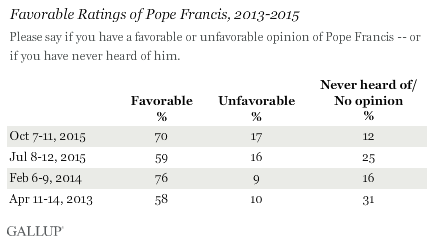 Favorable Ratings of Pope Francis, 2013-2015
