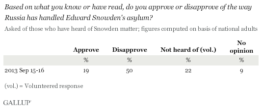 Based on what you know or have read, do you approve or disapprove of the way Russia has handled Edward Snowden's asylum?