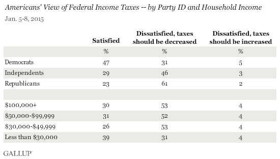 Americans' View of Federal Income Taxes -- by Party ID and Household Income