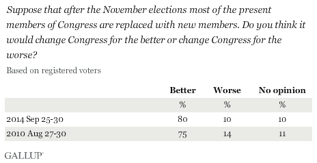 Trend: If after the November elections, most of the present members of Congress are replaced with new members, do you think it would change Congress for the better or for the worse?