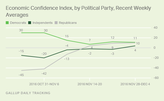 Economic Confidence Index, by Political Party, Recent Weekly Averages