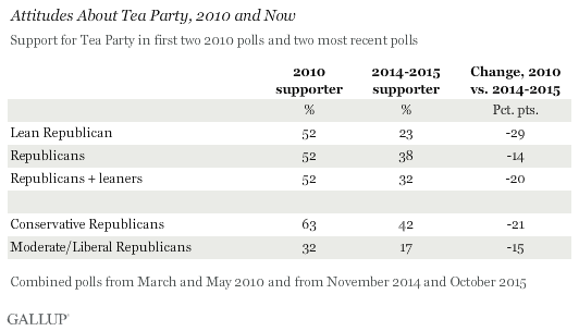 Attitudes About Tea Party, 2010 and Now