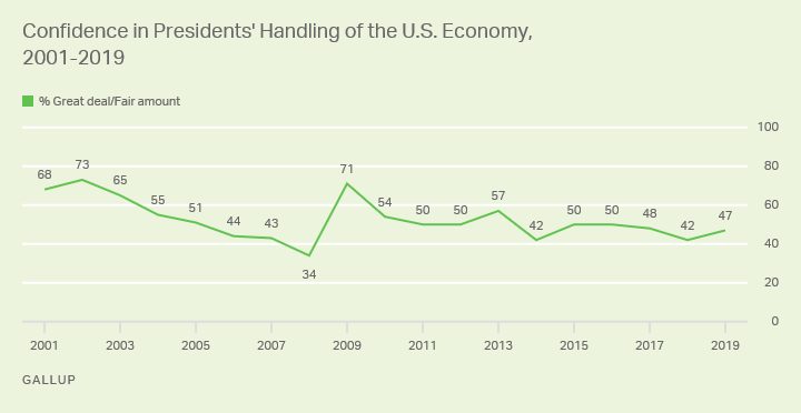 Line graph. Americans' confidence in U.S. Presidents' handling of the economy, 2001–2019.