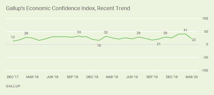 Line graph. Gallup's Economic Confidence Index fell from +41 in February to +22 in March.
