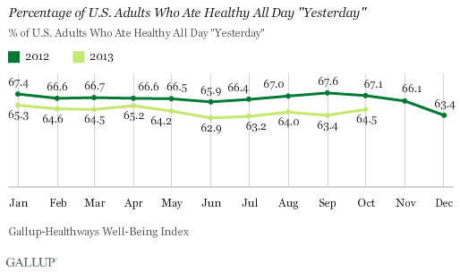 "Percentage of U.S. Adults Who Ate Healthy All Day ""Yesterday,"" 2012 vs. 2013"