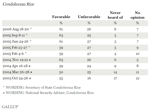 Favorability Ratings of Condoleezza Rice