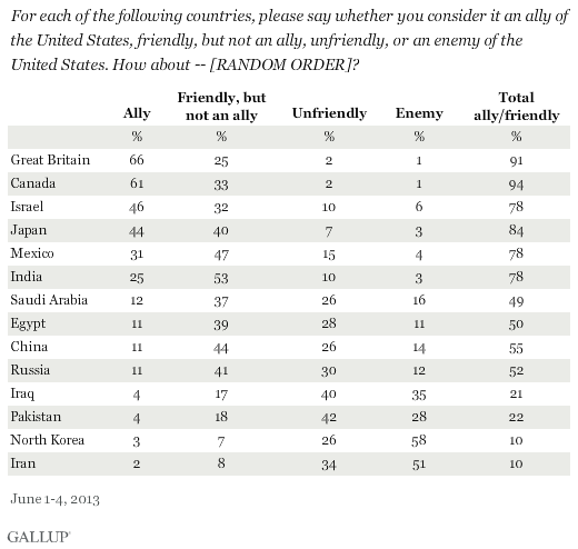 For each of the following countries, please say whether you consider it an ally of the United States, friendly, but not an ally, unfriendly, or an enemy of the United States. How about -- [RANDOM ORDER]? June 2013 results