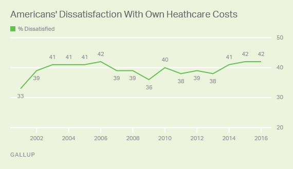 Trend: Americans' Dissatisfaction With Own Heathcare Costs