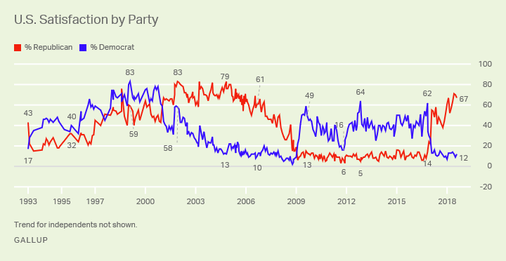 Line graph. U.S. satisfaction levels by political party over time. There is a 55-point gap between Democrats and Republicans.