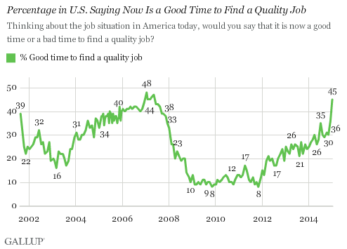 Trend: Percentage in U.S. Saying Now Is a Good Time to Find a Quality Job