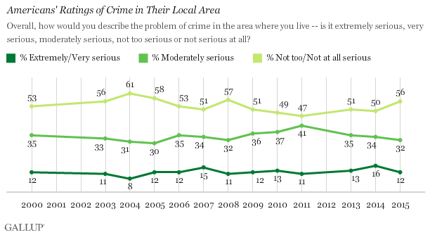Trend: Americans' Rating of Crime in Their Local Area