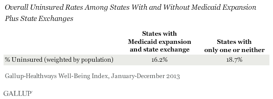 Overall Uninsured Rates Among States With and Without Medicaid Expansion Plus State Exchanges, 2013