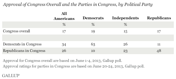 Approval of Congress Overall and the Parties in Congress, by Political Party, June 2013