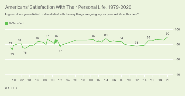 Line graph. Americans' satisfaction with their personal lives, 1979-2020.