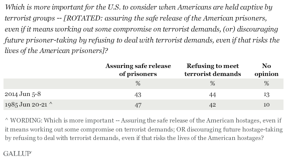 Which is more important for the U.S. to consider when Americans are held captive by terrorist groups -- [ROTATED: assuring the safe release of the American prisoners, even if it means working out some compromise on terrorist demands, (or) discouraging future prisoner-taking by refusing to deal with terrorist demands, even if that risks the lives of the American prisoners]?