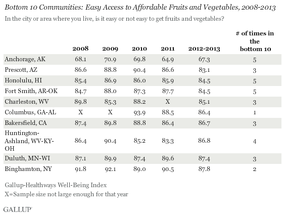 Bottom 10 Communities 2008-2013 Access to Produce