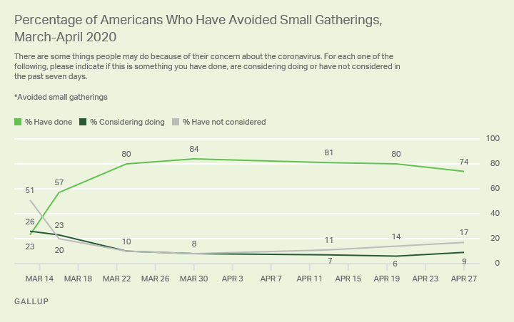 Line graph. The percentage of Americans who have avoided small gatherings due to COVID-19.