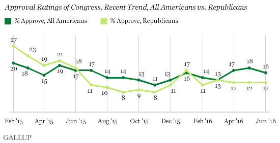 Approval Rating of Congress, Recent Trend, All Americans vs. Republicans