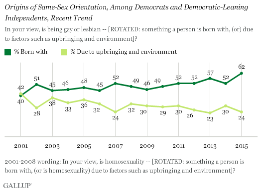 Origins of Same-Sex Orientation, Among Democrats and Democratic-Leaning Independents, Recent Trend