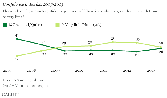 Confidence in Banks, 2007-2013