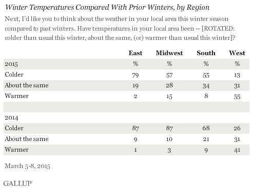 Winter Temperatures Compared With Prior Winters, by Region
