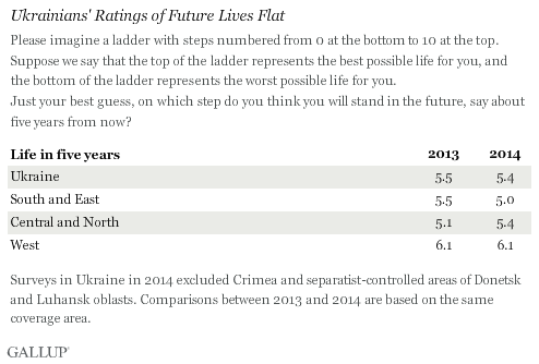 Ukrainians' Ratings of Future Lives Flat