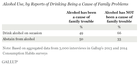 Alcohol Use, by Reports of Drinking Being a Cause of Family Problems