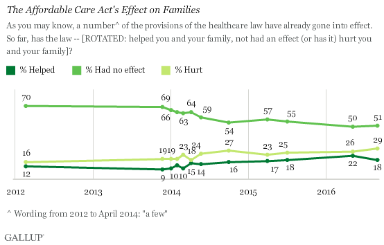 Trend: The Affordable Care Act's Effect on Families