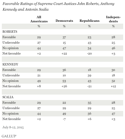 Favorable Ratings of Supreme Court Justices John Roberts, Anthony Kennedy and Antonin Scalia, July 2015