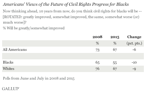 Americans' Views of the Future of Civil Rights Progress for Blacks