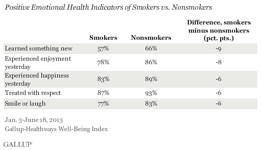 Positive Emotional Health Indicators, Smokers vs. Nonsmokers