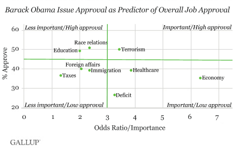 Barack Obama Issue Approval as Predictor of Overall Job Approval