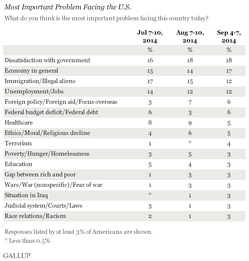 Trend: Most Important Problem Facing the U.S.