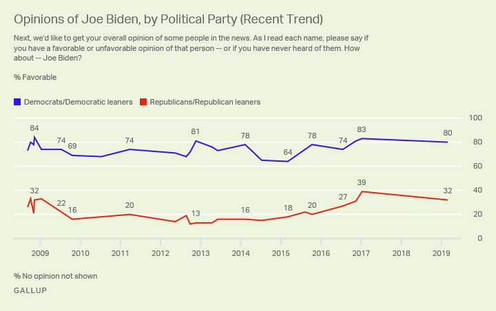 Line graph. Favorable ratings of Joe Biden by party since 2008.