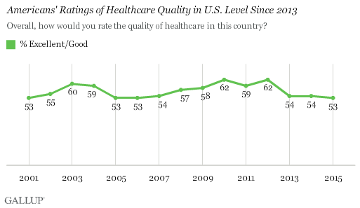 Trend: Americans' Ratings of Healthcare Quality in U.S.