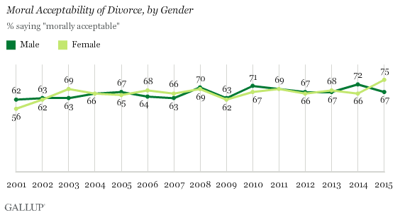 Moral Acceptability of Divorce, by Gender
