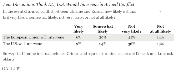 Few Urkrainians Think EU, U.S. Would Intervene in Armed Conflict