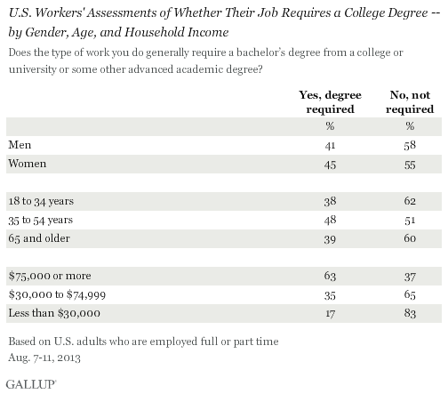 U.S. Workers' Assessments of Whether Their Job Requires a College Degree -- by Gender, Age, and Household Income, August 2013