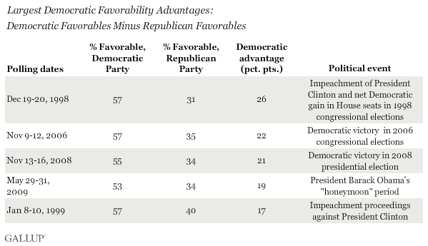Largest Democratic Favorability Advantages: Democratic Favorables Minus Republican Favorables