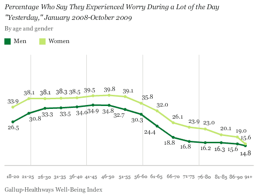 Percentage Who Say They Experienced Worry During a Lot of the Day Yesterday, by Age and Gender, January 2008-October 2009