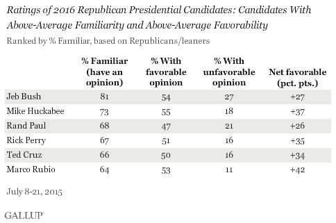 Ratings of 2016 Republican Presidential Candidates: Candidates With Above-Average Familiarity and Above-Average Favorability, July 2015