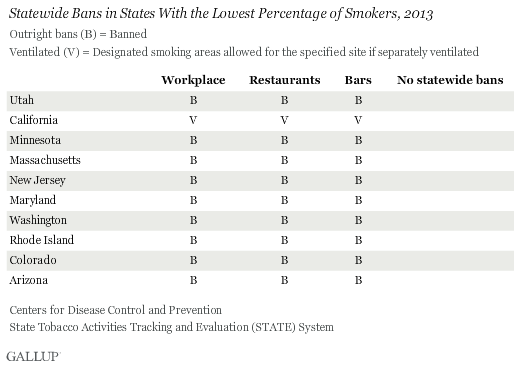 Statewide Bans in States with Lowest Percentage of Smokers
